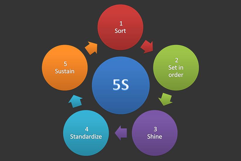 قانون 5s