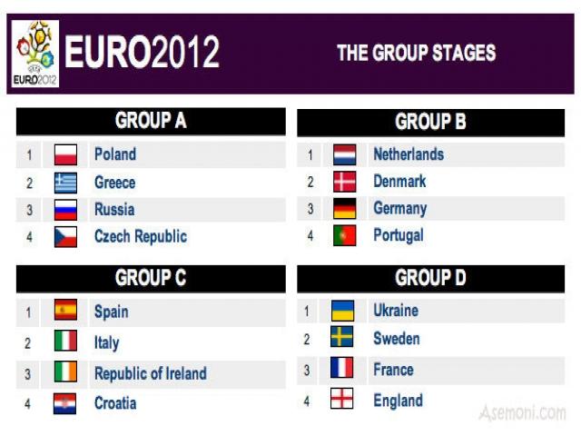 آخرین وضعیت تیمهای حاضر در یورو UEFA Euro 2012