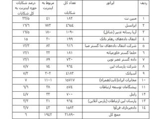 جدول وضعیت شکایت مردم از کم فروشی اینترنت منتشر شد