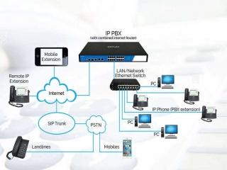 مرکز تلفن IPPBX