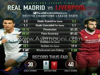 رئال مادرید - لیورپول و فینال کیف از نگاه آمار و ارقام
