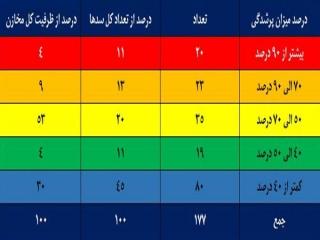 59 درصد سدهای تهران خالی است