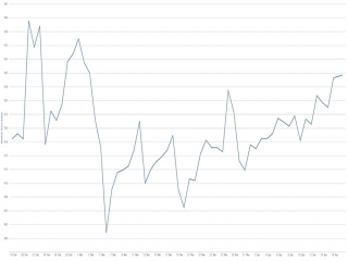 نمودار قیمت چیست؟ از نمودار قیمت سکه تا دلار