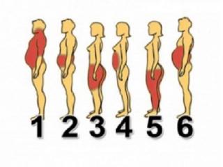 از بین بردن چاقی های موضعی