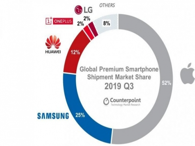 سهم گوشی های 5G از بازار پرچمداران درسال 2019